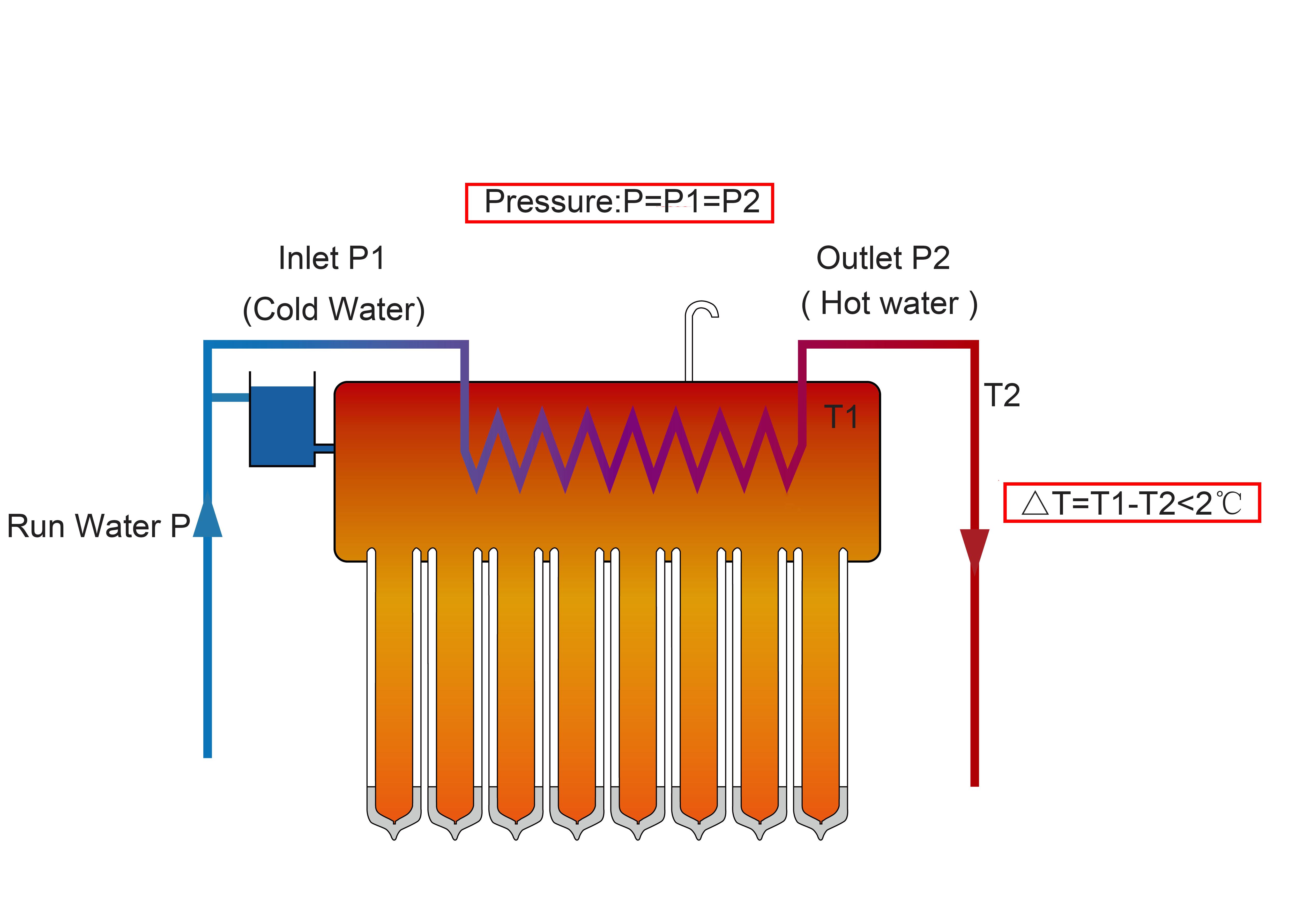 热水器特点图